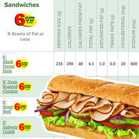 Fast-Food News: Calorie Counts Posted