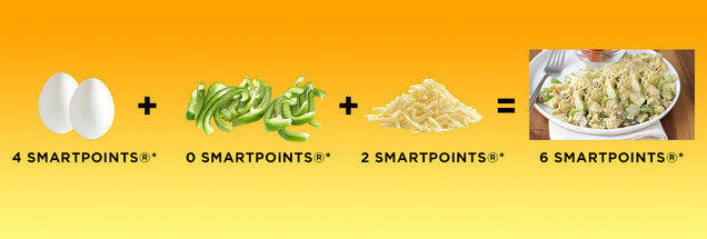 Why Recipe SmartPoints Don't Match Up with the Calculator