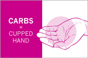 Carb Portion (1/2 Cup) = Your Cupped Hand